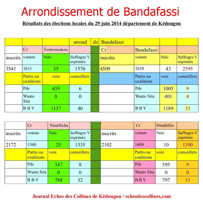 ARRONDISSEMENT BANDAFASSI cv