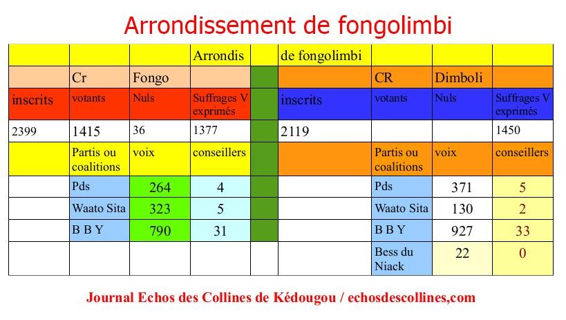 ARRONDISSEMENT FONGOLIMBI ec